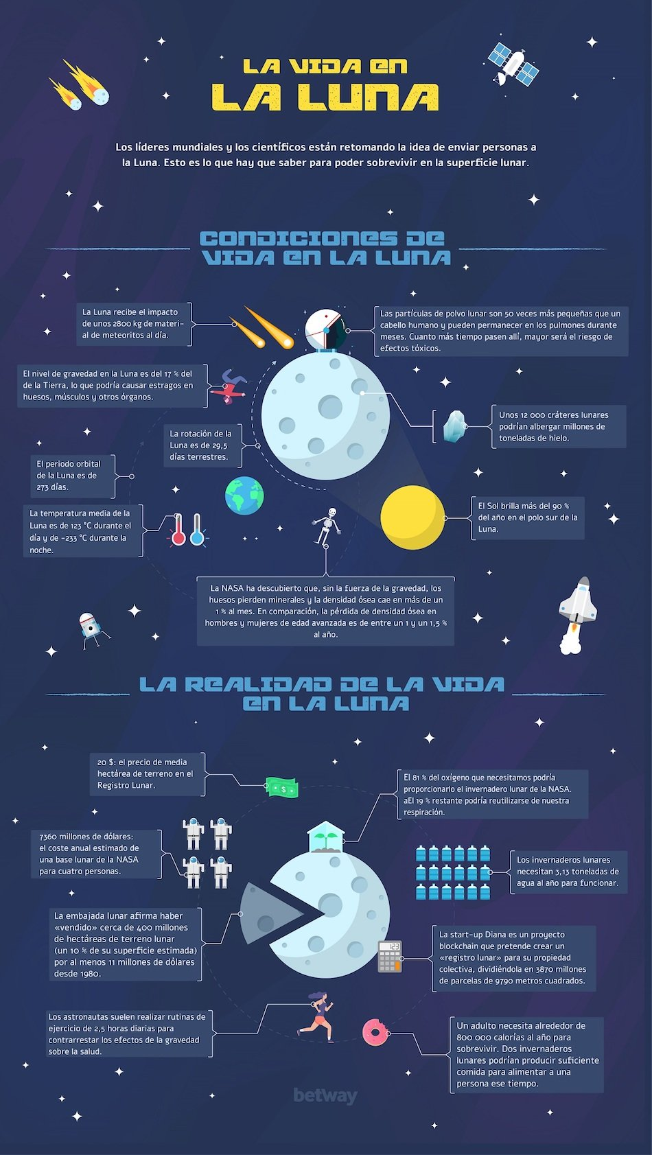 New_Betway_Infographic_Lunar-Living-es-ES-02